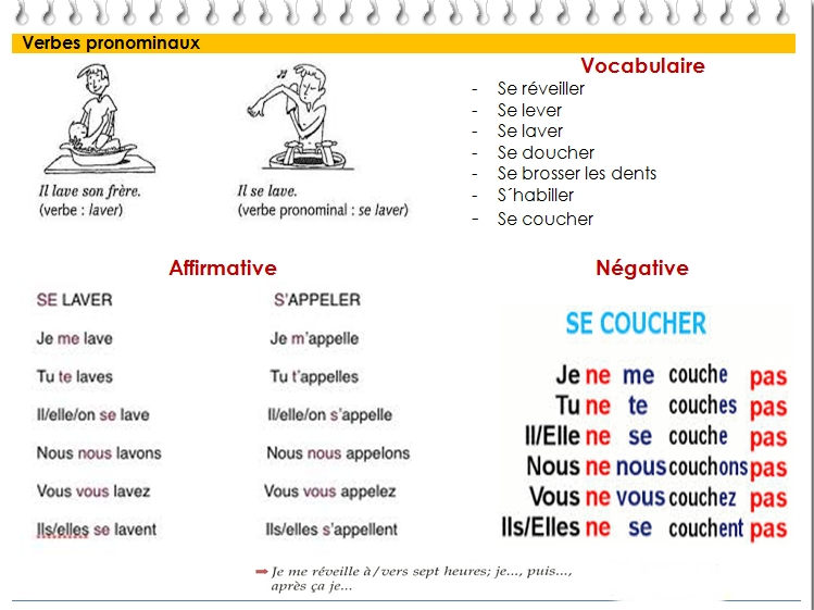 Entrenous1 Licensed For Non Commercial Use Only Grammaire Les Verbes Pronominaux